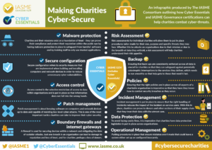 cyber secure charity infographic