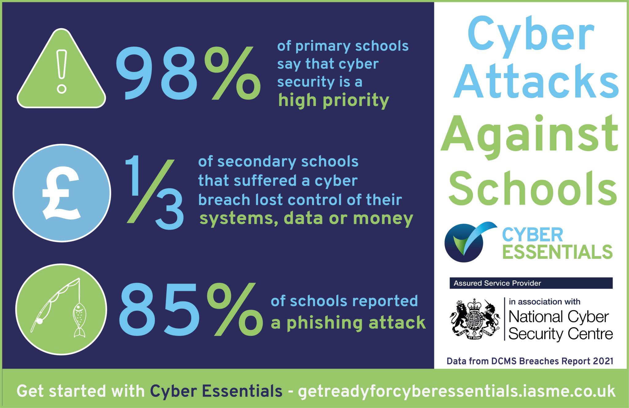 Cyber Essentials Education
