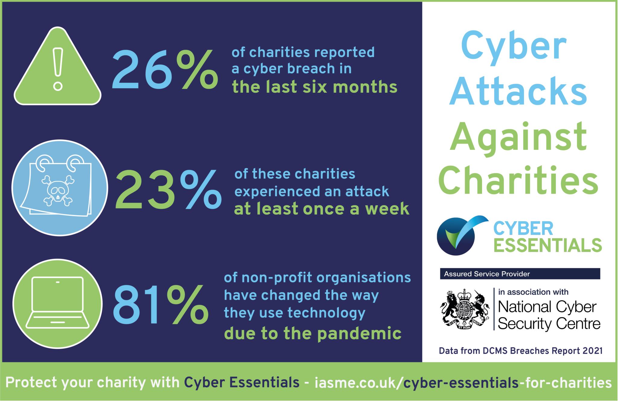 charities infographic